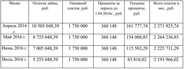 Уплата займа и процентов осуществляется согласно следующего графика платежей: